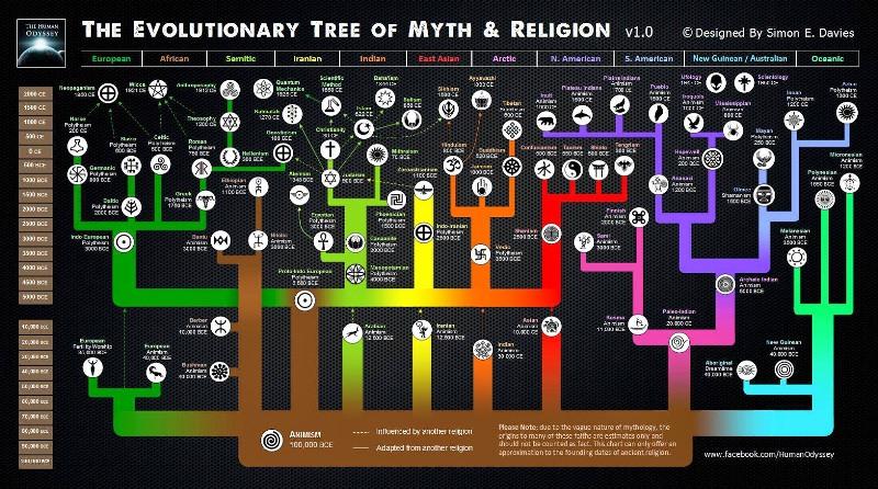 Religion1 - Copie